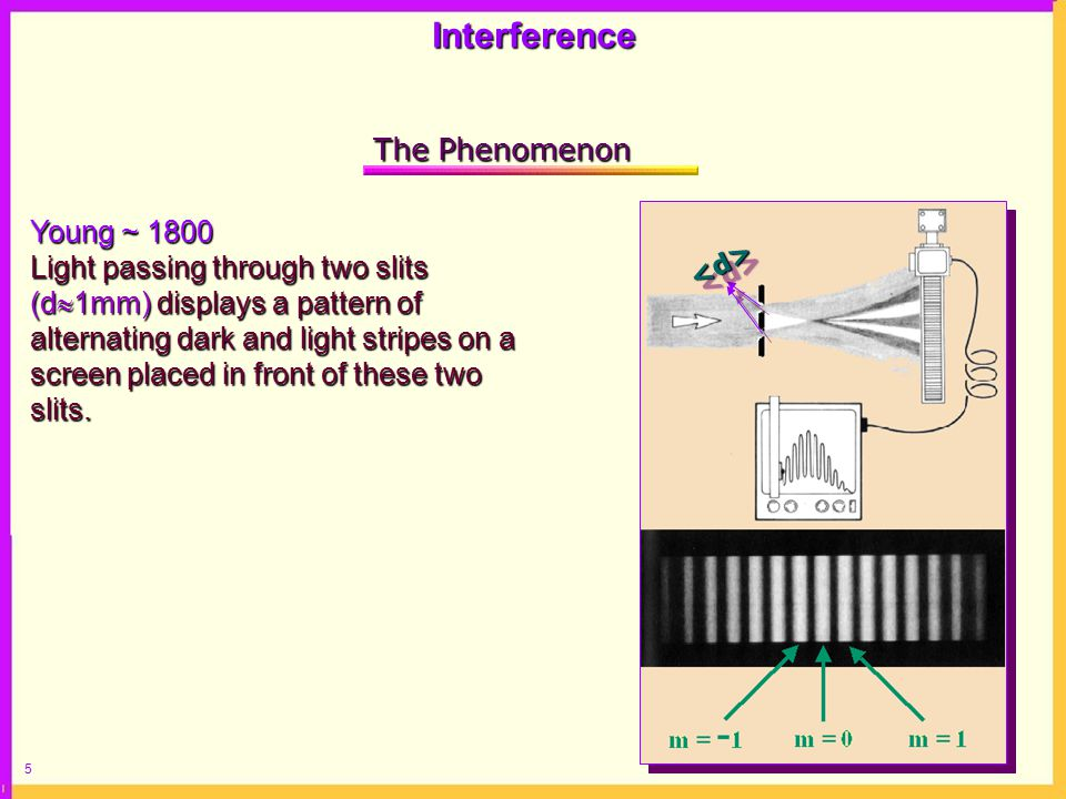 6 Circumvention and Interference 1.Light consists of waves, which are periodic functions 2.