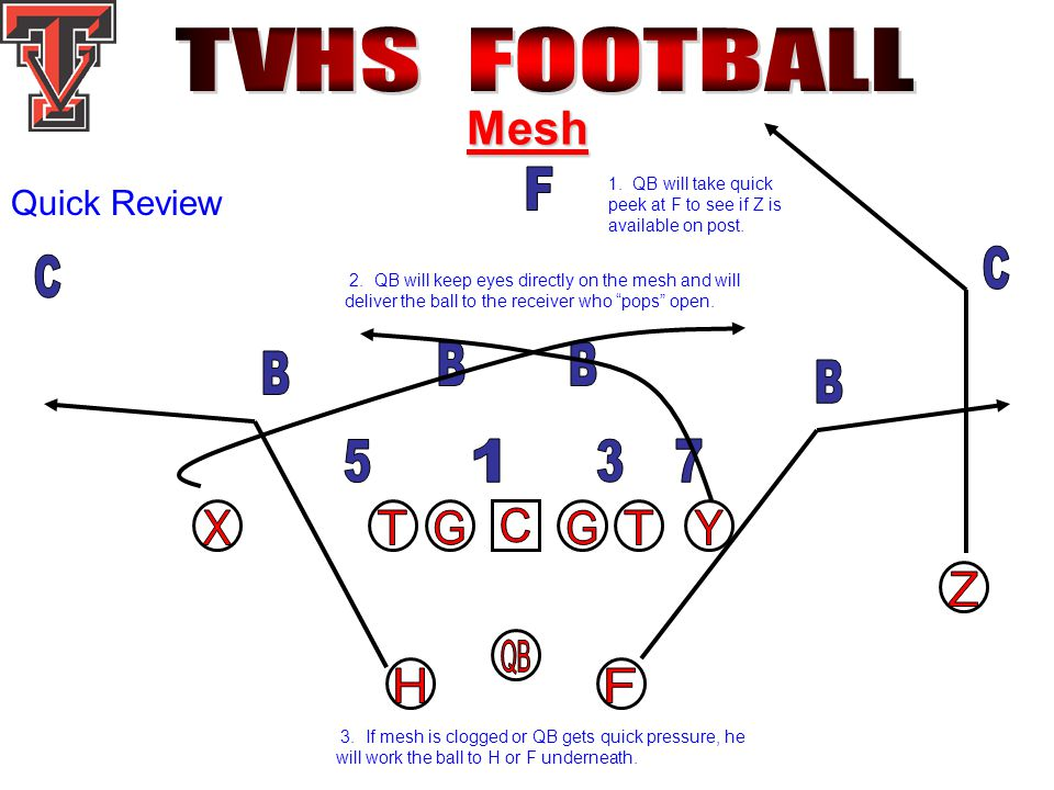Mesh Quick Review 3. If mesh is clogged or QB gets quick pressure, he will work the ball to H or F underneath. 1. QB will take quick peek at F to see