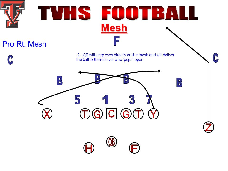 "Mesh Pro Rt. Mesh 2. QB will keep eyes directly on the mesh and will deliver the ball to the receiver who ""pops"" open."