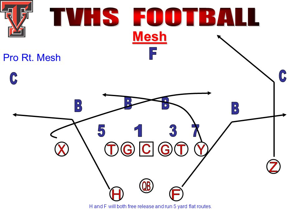 Mesh Pro Rt. Mesh H and F will both free release and run 5 yard flat routes.