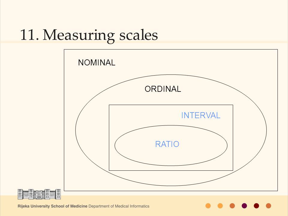 11. Measuring scales RATIO ORDINAL NOMINAL INTERVAL