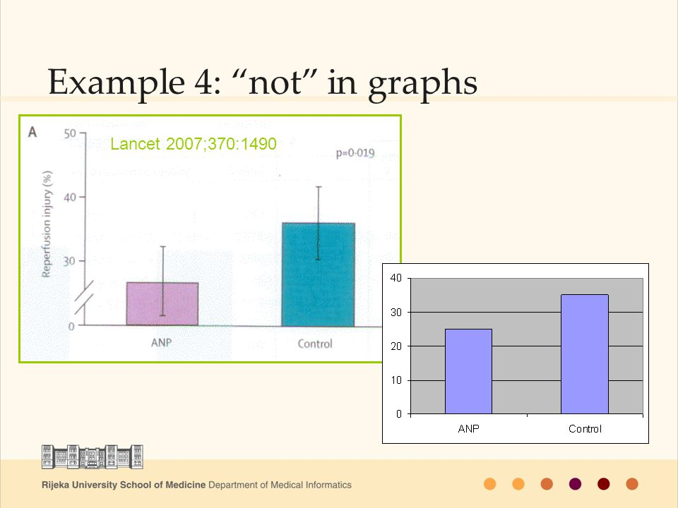"ne valja / valja Lancet 2007;370:1490 Example 4: ""not"" in graphs"