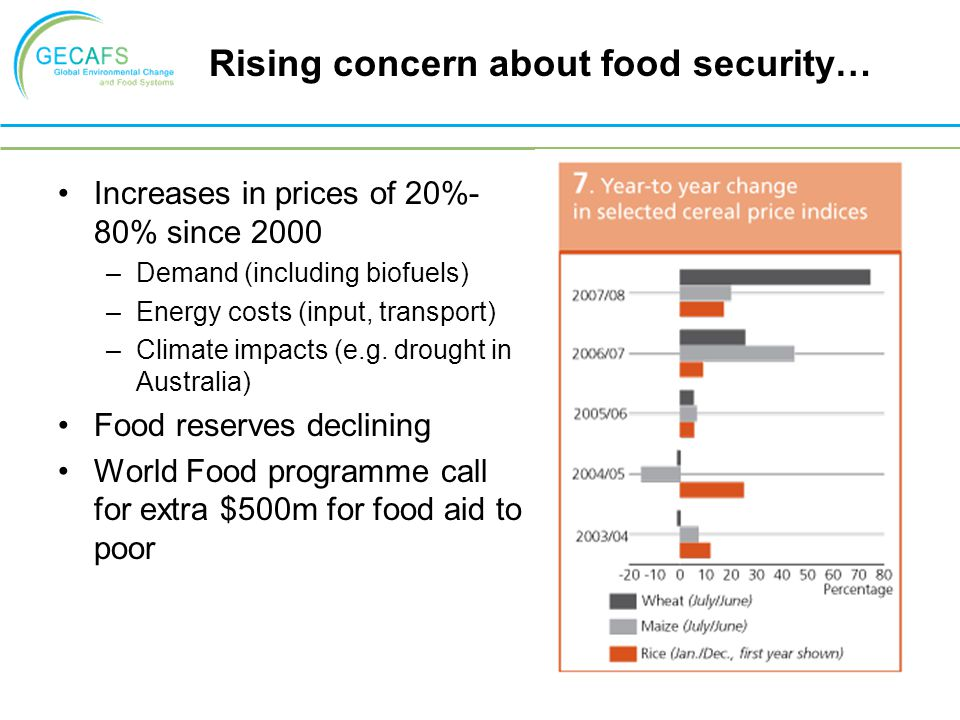 Rising concern about food security… Increases in prices of 20%- 80% since 2000 –Demand (including biofuels) –Energy costs (input, transport) –Climate impacts (e.g.