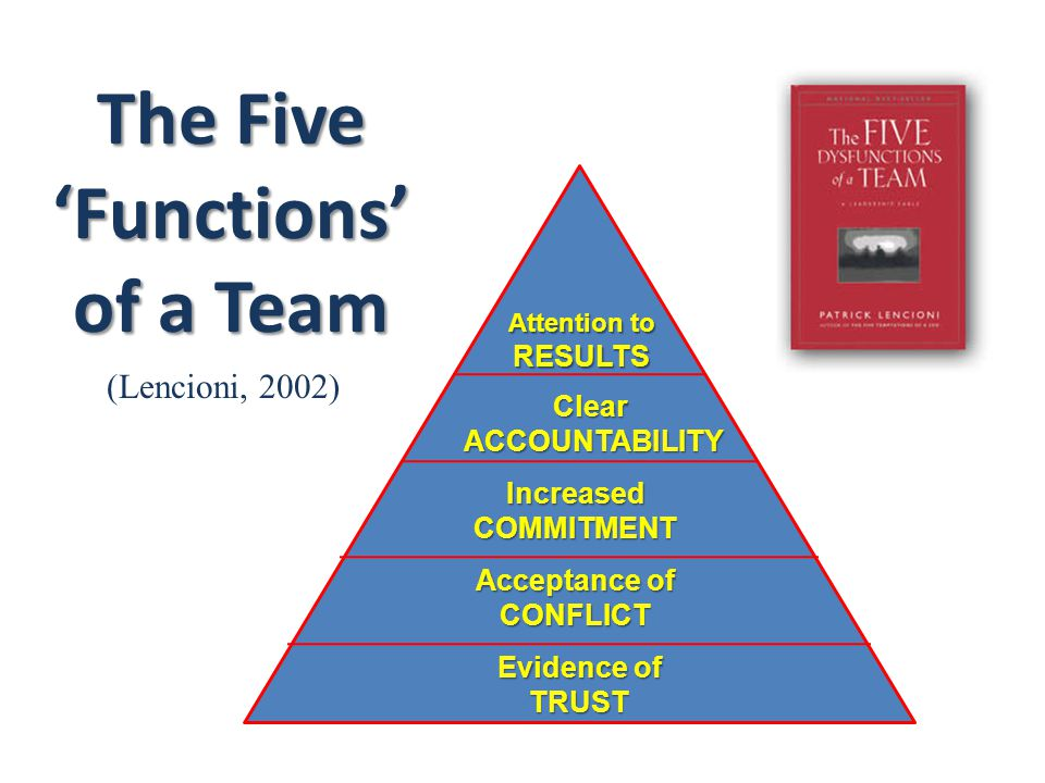 The Five 'Functions' of a Team (Lencioni, 2002) Evidence of TRUST Acceptance of CONFLICT IncreasedCOMMITMENT ClearACCOUNTABILITY Attention to RESULTS