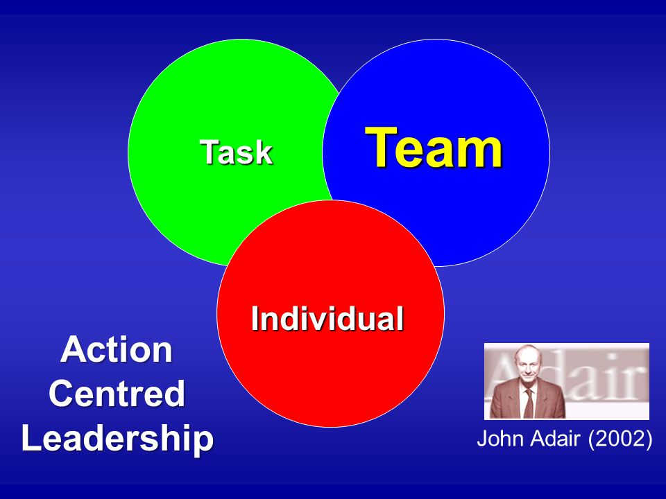 Task Individual Team ActionCentredLeadership John Adair (2002)