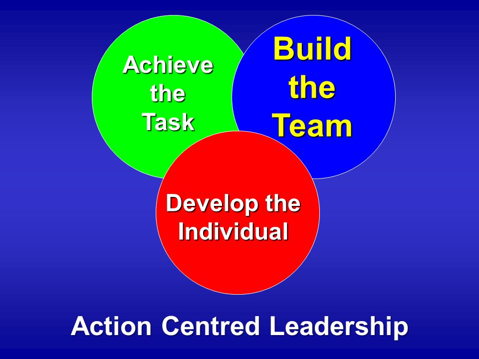 Achieve the Task Develop the Individual Build the Team Action Centred Leadership