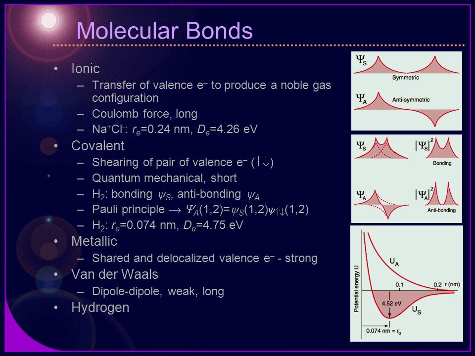 Molecular Bonds Ionic –Transfer of valence e – to produce a noble gas configuration –Coulomb force, long –Na + Cl - : r e =0.24 nm, D e =4.26 eV Covalent –Shearing of pair of valence e – (  ) –Quantum mechanical, short –H 2 : bonding  S, anti-bonding  A –Pauli principle   A (1,2)=  S (1,2)   (1,2) –H 2 : r e =0.074 nm, D e =4.75 eV Metallic –Shared and delocalized valence e – - strong Van der Waals –Dipole-dipole, weak, long Hydrogen
