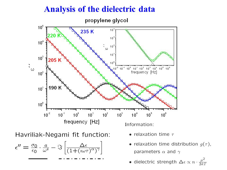 Analysis of the dielectric data