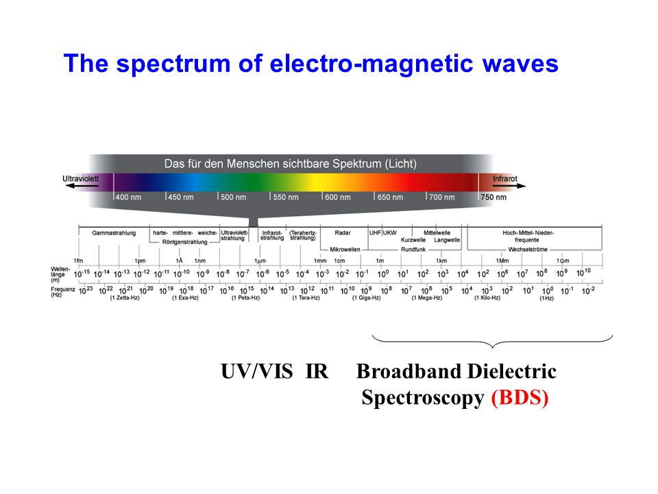 The spectrum of electro-magnetic waves UV/VIS IR Broadband Dielectric Spectroscopy (BDS)