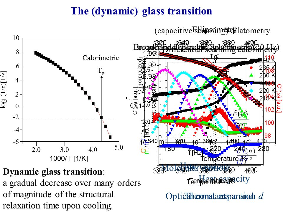 Dynamic glass transition: a gradual decrease over many orders of magnitude of the structural relaxation time upon cooling.