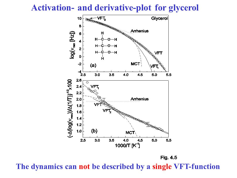 Activation- and derivative-plot for glycerol The dynamics can not be described by a single VFT-function