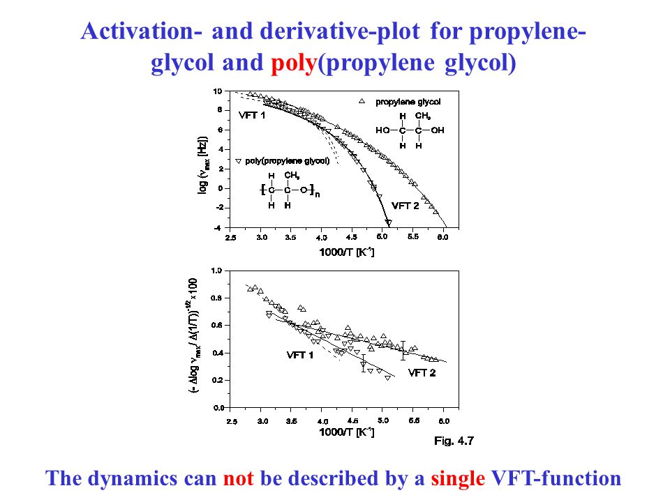 Activation- and derivative-plot for propylene- glycol and poly(propylene glycol) The dynamics can not be described by a single VFT-function