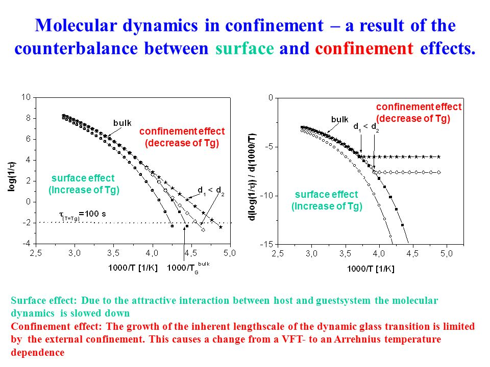 Molecular dynamics in confinement – a result of the counterbalance between surface and confinement effects.