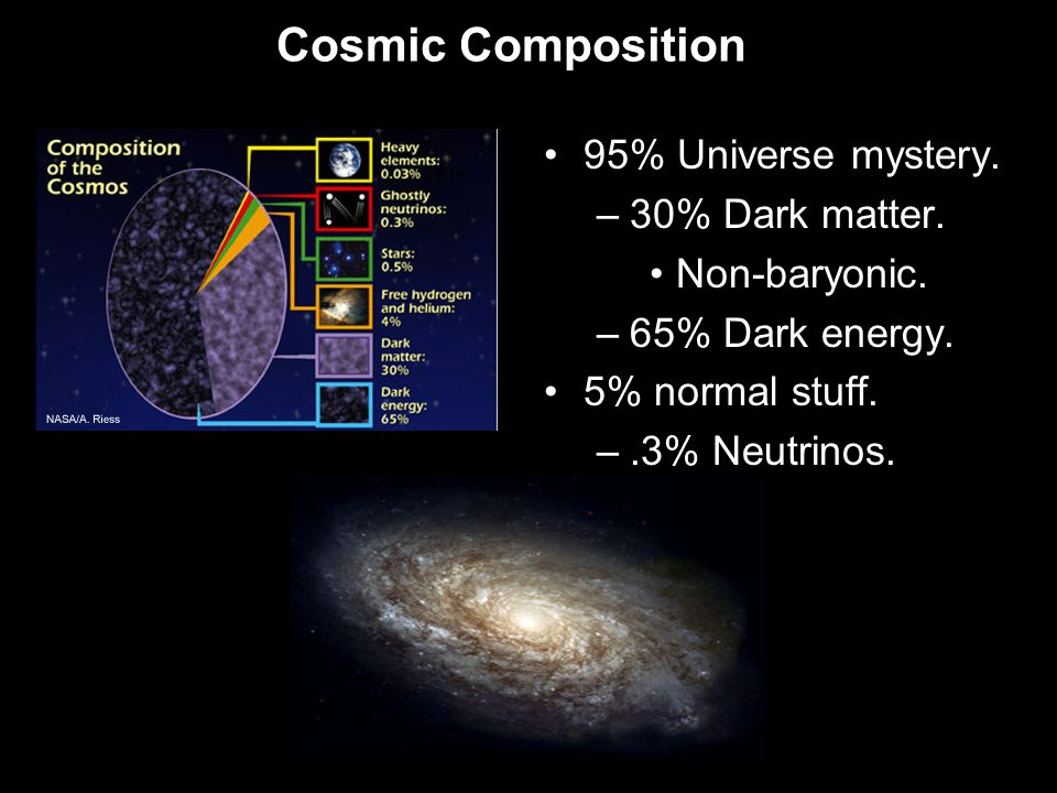 Cosmic Composition 95% Universe mystery. –30% Dark matter.