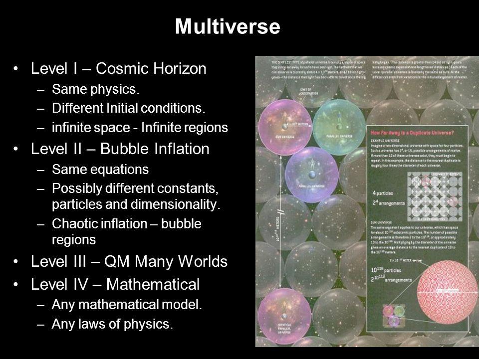 Multiverse Level I – Cosmic Horizon –Same physics.