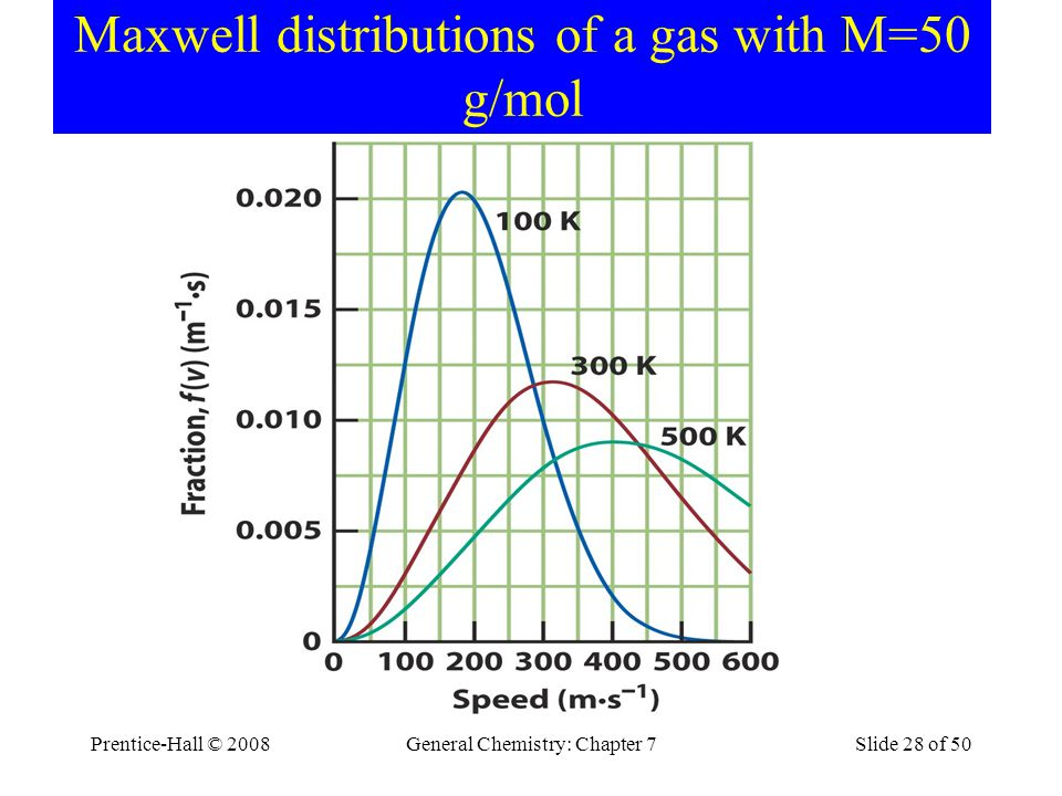 Prentice-Hall © 2008General Chemistry: Chapter 7Slide 28 of 50 Maxwell distributions of a gas with M=50 g/mol