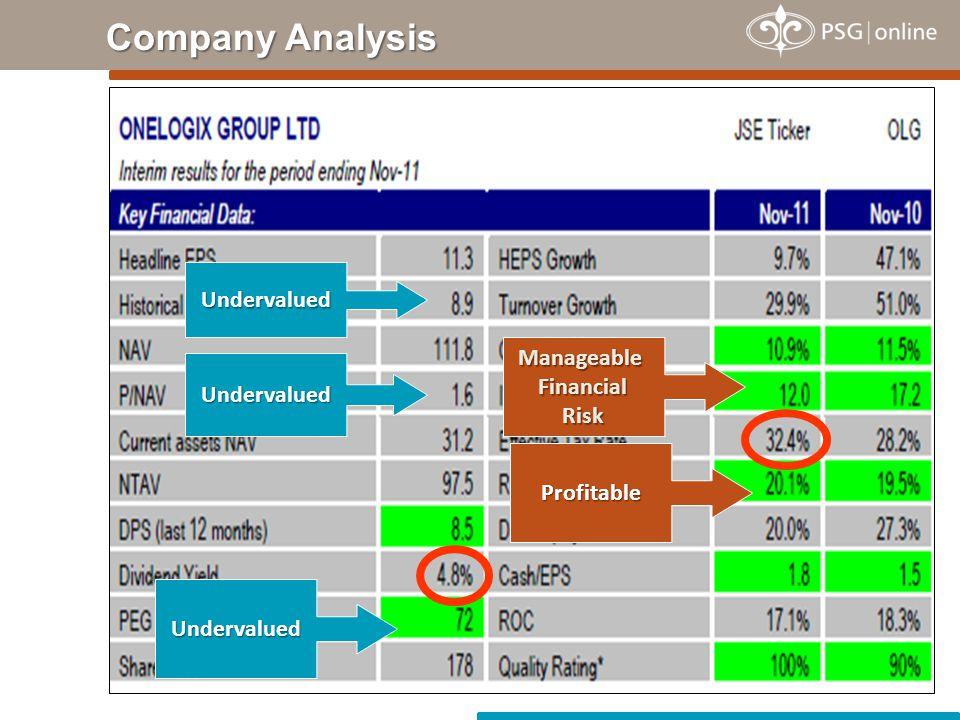 Company Analysis Undervalued Undervalued Undervalued ManageableFinancialRisk Profitable