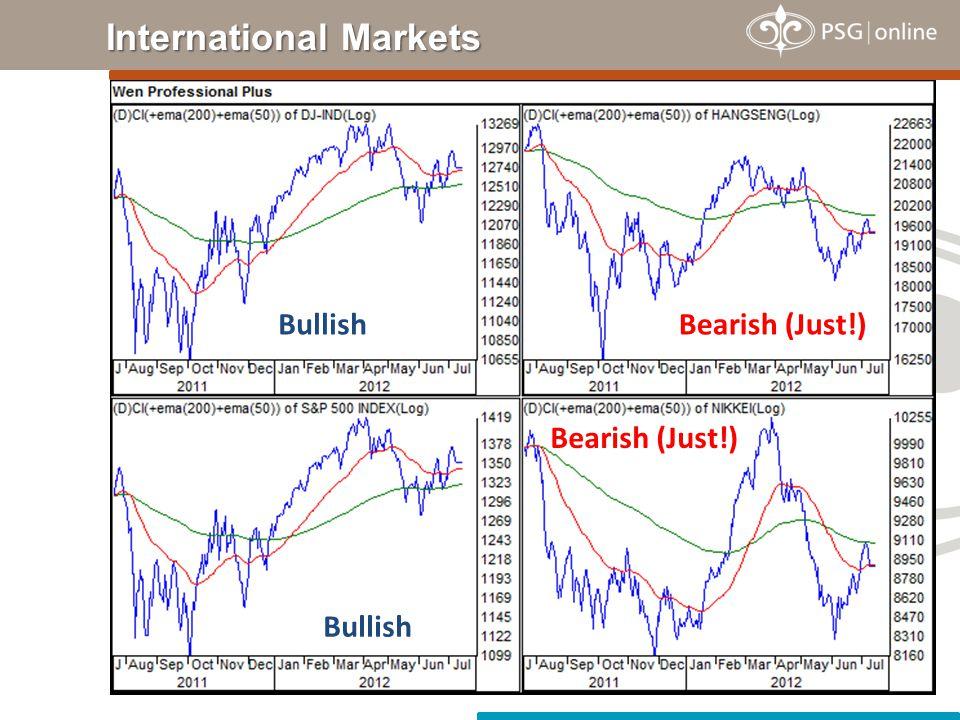 International Markets Bullish Bearish (Just!)