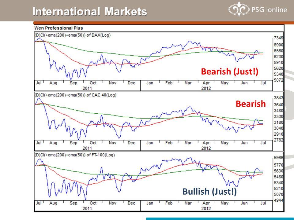 International Markets Bearish (Just!) Bearish Bullish (Just!)