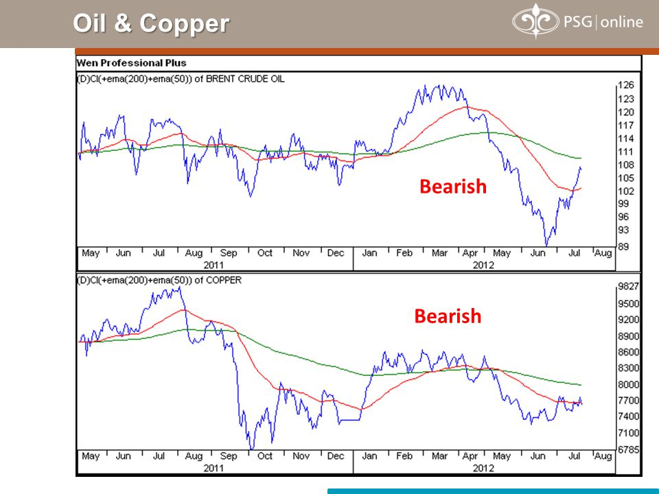Oil & Copper Bearish