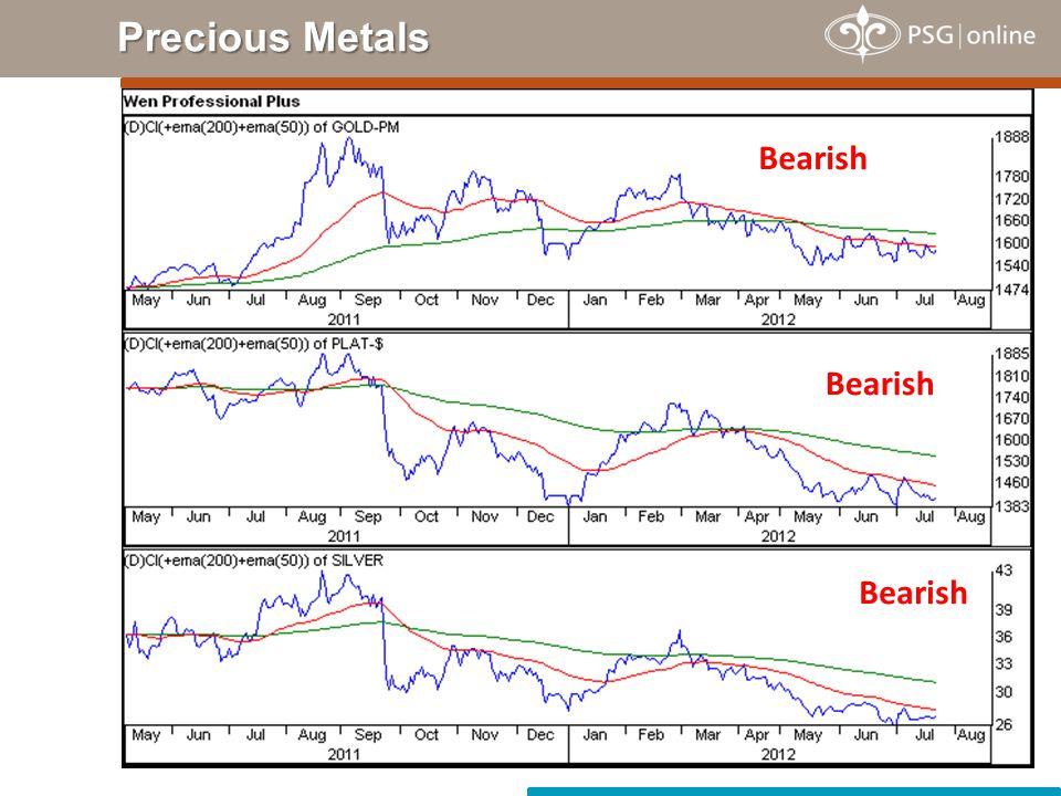 Precious Metals Bearish