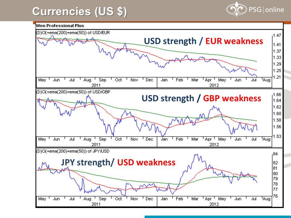 Currencies (US $) USD strength / EUR weakness JPY strength/ USD weakness USD strength / GBP weakness
