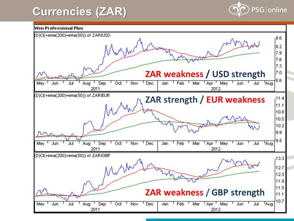 Currencies (ZAR) ZAR weakness / USD strength ZAR strength / EUR weakness / ZAR weakness / GBP strength