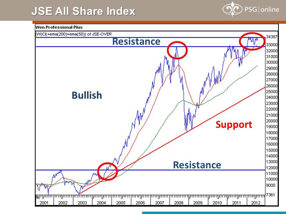 JSE All Share Index Bullish Resistance Support Resistance