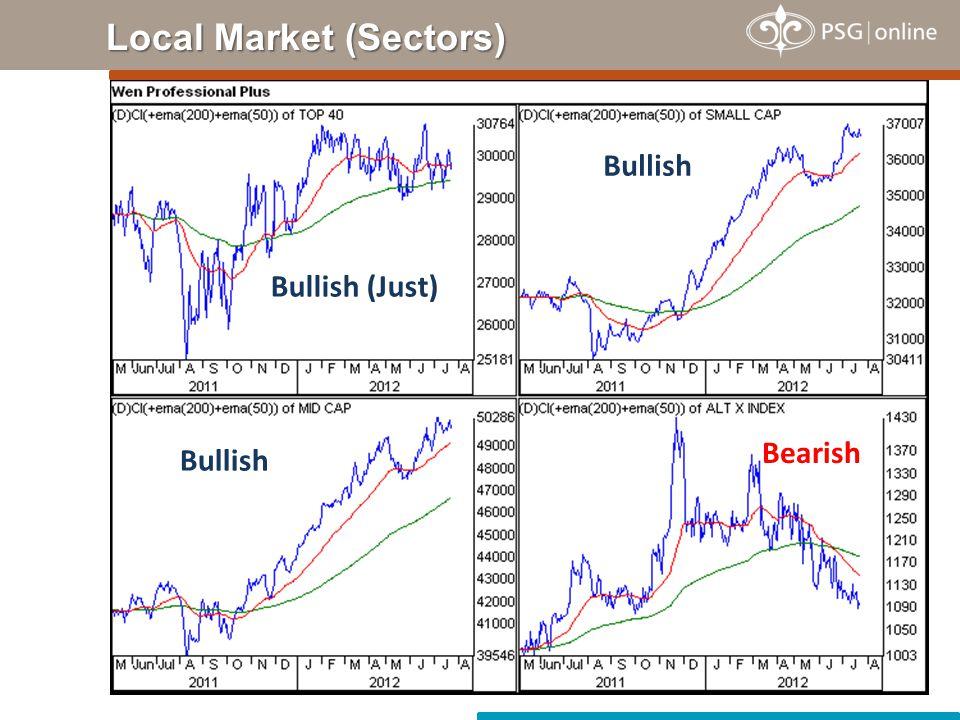 Local Market (Sectors) Bullish (Just) Bullish Bearish