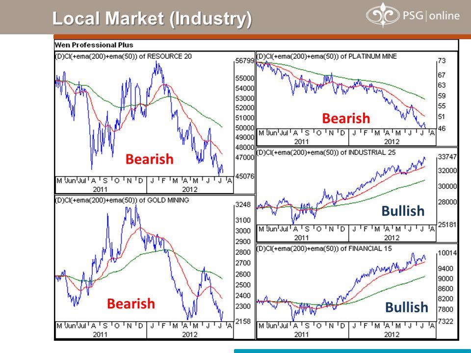 Local Market (Industry) Bearish Bullish Bearish Bullish