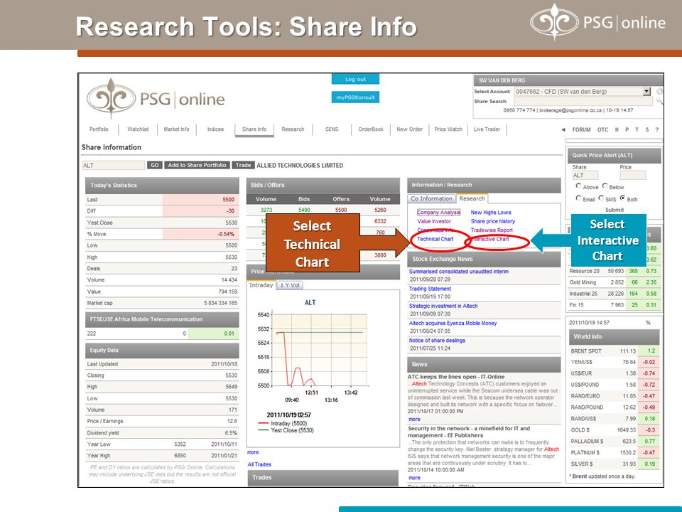 Research Tools: Share Info Select Interactive Chart SelectTechnicalChart