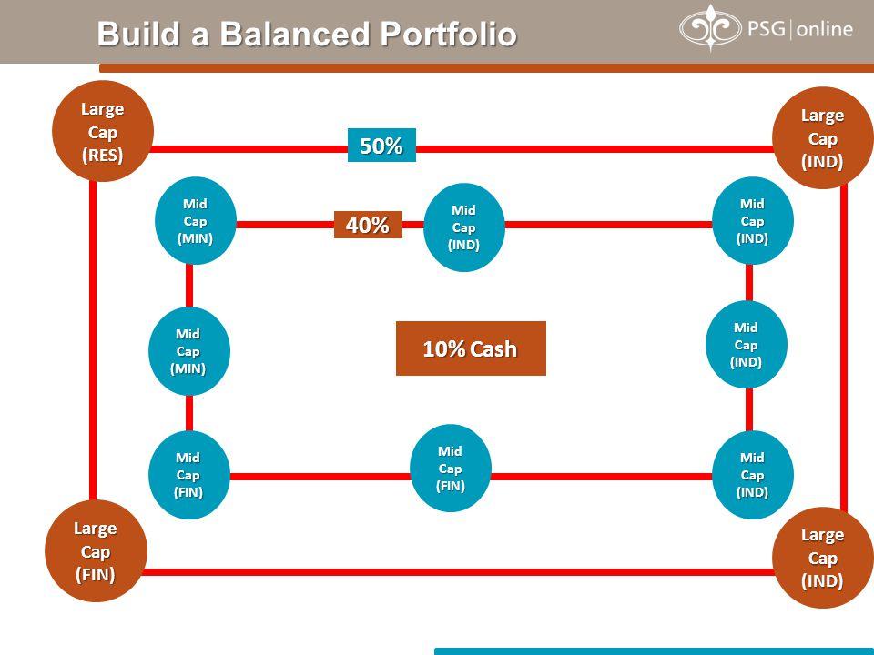 Build a Balanced Portfolio Large Cap (RES) (IND) (IND) (FIN) 50% Mid Cap (MIN) (IND) (IND) (FIN) 40% 10% Cash Mid Cap (MIN) (IND) (FIN) (IND)