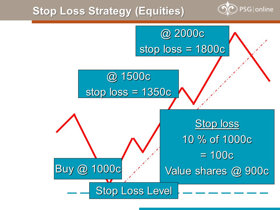 Buy @ 1000c Stop loss 10 % of 1000c = 100c Value shares @ 900c @ 1500c stop loss = 1350c @ 2000c stop loss = 1800c Stop Loss Level Stop Loss Strategy (Equities)