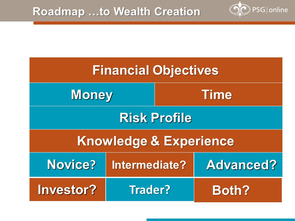 Knowledge & Experience Risk Profile TimeMoney Financial Objectives Novice .