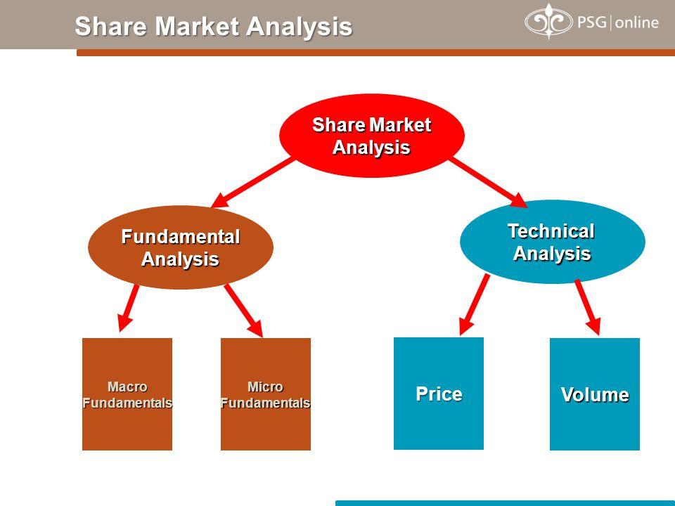 Share Market Analysis Share Market Analysis FundamentalAnalysis TechnicalAnalysis MacroFundamentalsMicroFundamentalsVolume Price