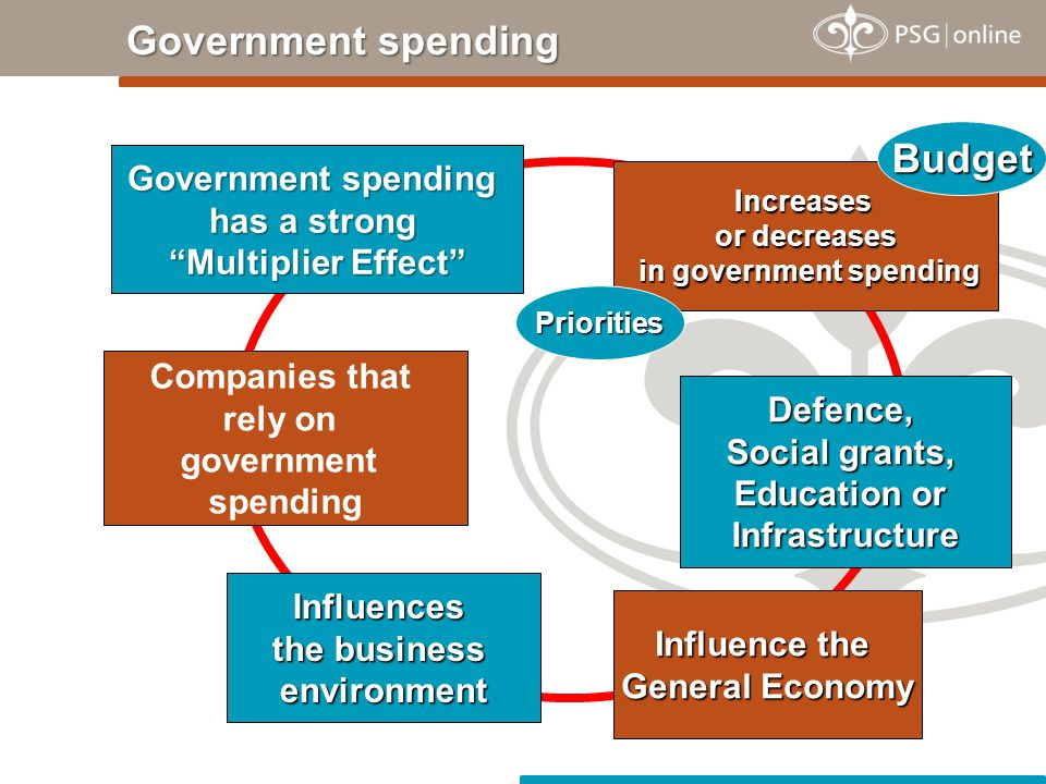 Government spending Government spending Increases or decreases in government spending Influences the business environment Government spending has a strong Multiplier Effect Companies that rely on government spending Defence, Social grants, Education or Infrastructure Influence the General Economy Budget Priorities