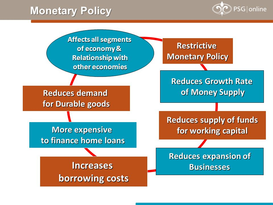Monetary Policy Restrictive Monetary Policy Reduces expansion of Businesses More expensive to finance home loans Increases borrowing costs Reduces Growth Rate of Money Supply Reduces supply of funds for working capital Reduces demand for Durable goods Affects all segments of economy & Relationship with other economies