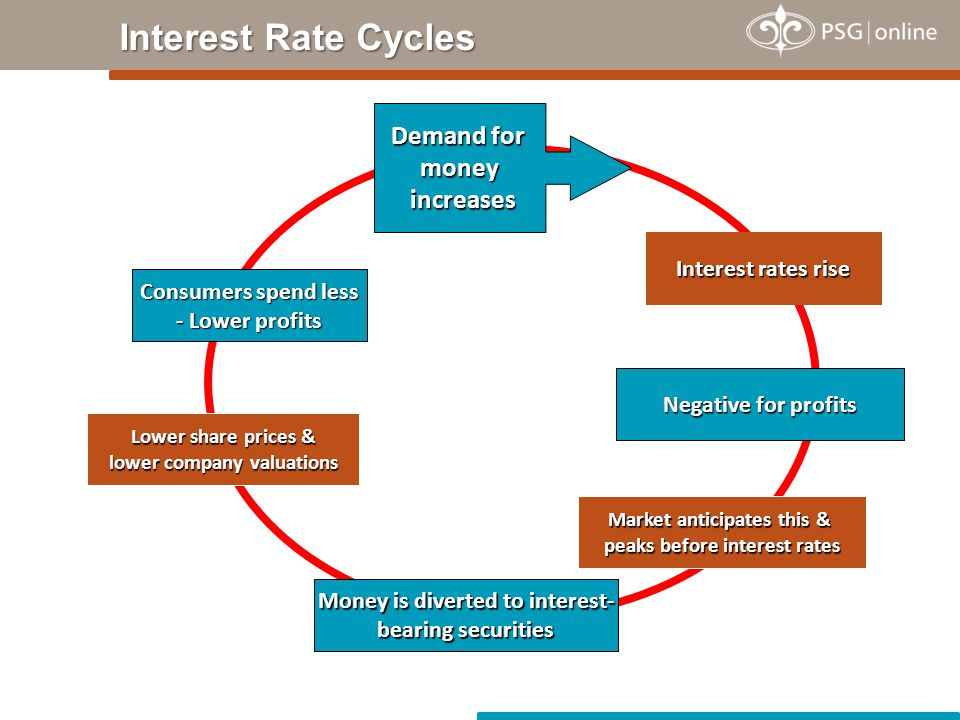 Interest rates rise Negative for profits Money is diverted to interest- bearing securities Market anticipates this & peaks before interest rates Lower share prices & lower company valuations Consumers spend less - Lower profits Demand for money increases increases Interest Rate Cycles