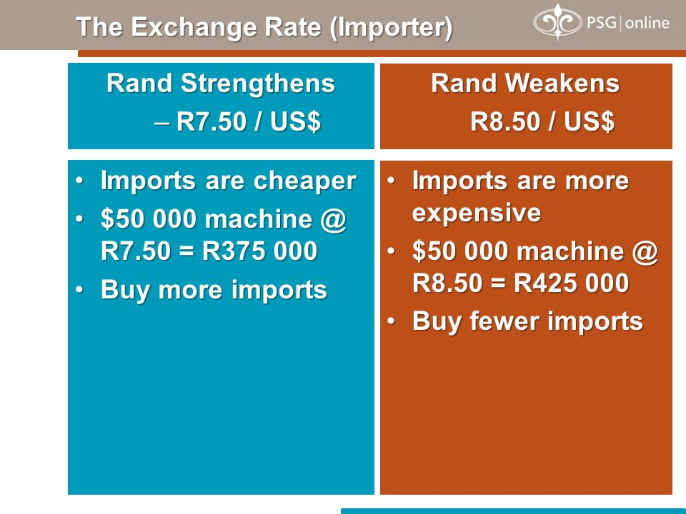 Rand Strengthens –R7.50 / US$ The Exchange Rate (Importer) Rand Weakens R8.50 / US$ Imports are cheaperImports are cheaper $50 000 machine @ R7.50 = R375 000$50 000 machine @ R7.50 = R375 000 Buy more importsBuy more imports Imports are more expensiveImports are more expensive $50 000 machine @ R8.50 = R425 000$50 000 machine @ R8.50 = R425 000 Buy fewer importsBuy fewer imports