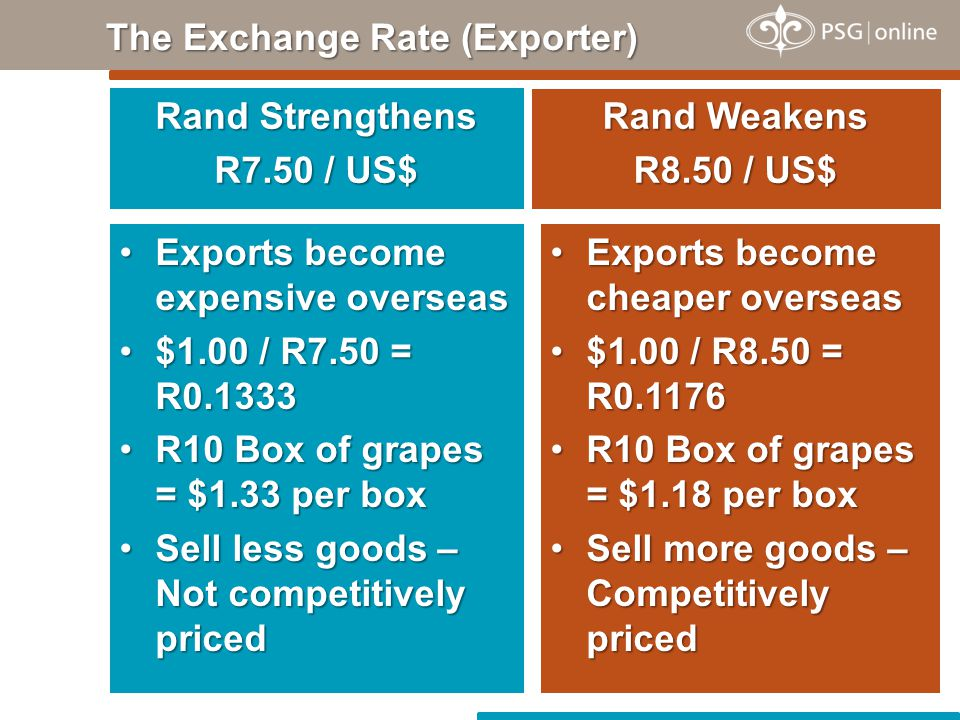 Rand Strengthens R7.50 / US$ The Exchange Rate (Exporter) Rand Weakens R8.50 / US$ Exports become expensive overseasExports become expensive overseas $1.00 / R7.50 = R0.1333$1.00 / R7.50 = R0.1333 R10 Box of grapes = $1.33 per boxR10 Box of grapes = $1.33 per box Sell less goods – Not competitively pricedSell less goods – Not competitively priced Exports become cheaper overseasExports become cheaper overseas $1.00 / R8.50 = R0.1176$1.00 / R8.50 = R0.1176 R10 Box of grapes = $1.18 per boxR10 Box of grapes = $1.18 per box Sell more goods – Competitively pricedSell more goods – Competitively priced