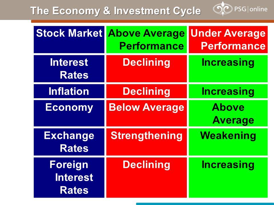 Stock MarketAbove Average Performance Under Average Performance Interest Rates DecliningIncreasing InflationDecliningIncreasing EconomyBelow AverageAb