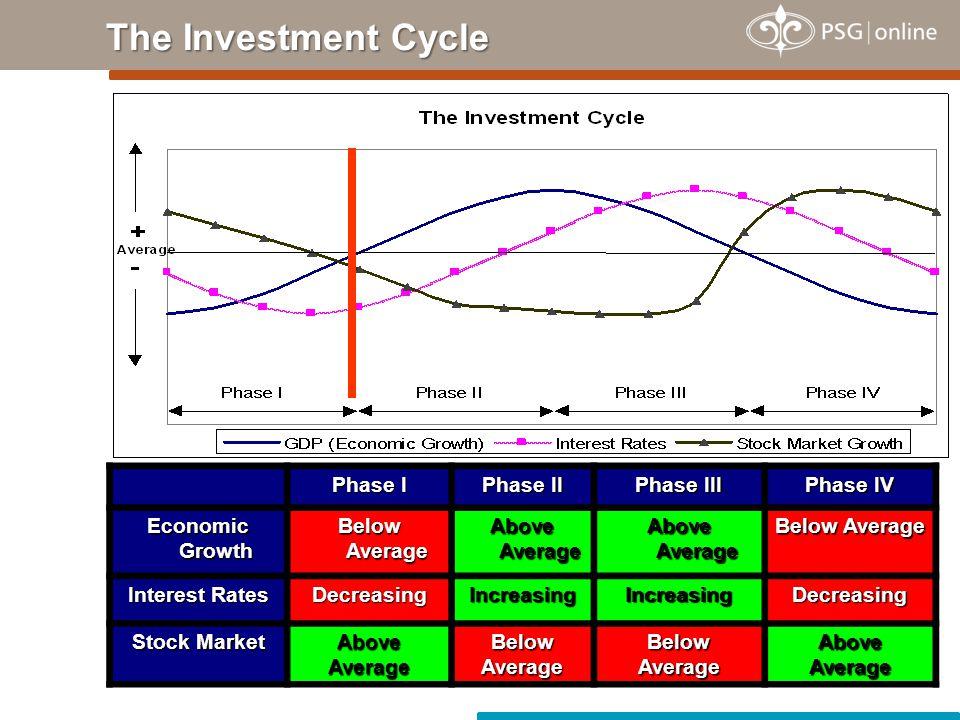 Phase I Phase II Phase III Phase IV Economic Growth Below Average Above Average Below Average Interest Rates DecreasingIncreasingIncreasingDecreasing