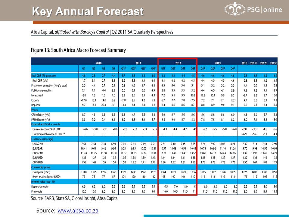 Key Annual Forecast Source: www.absa.co.zawww.absa.co.za
