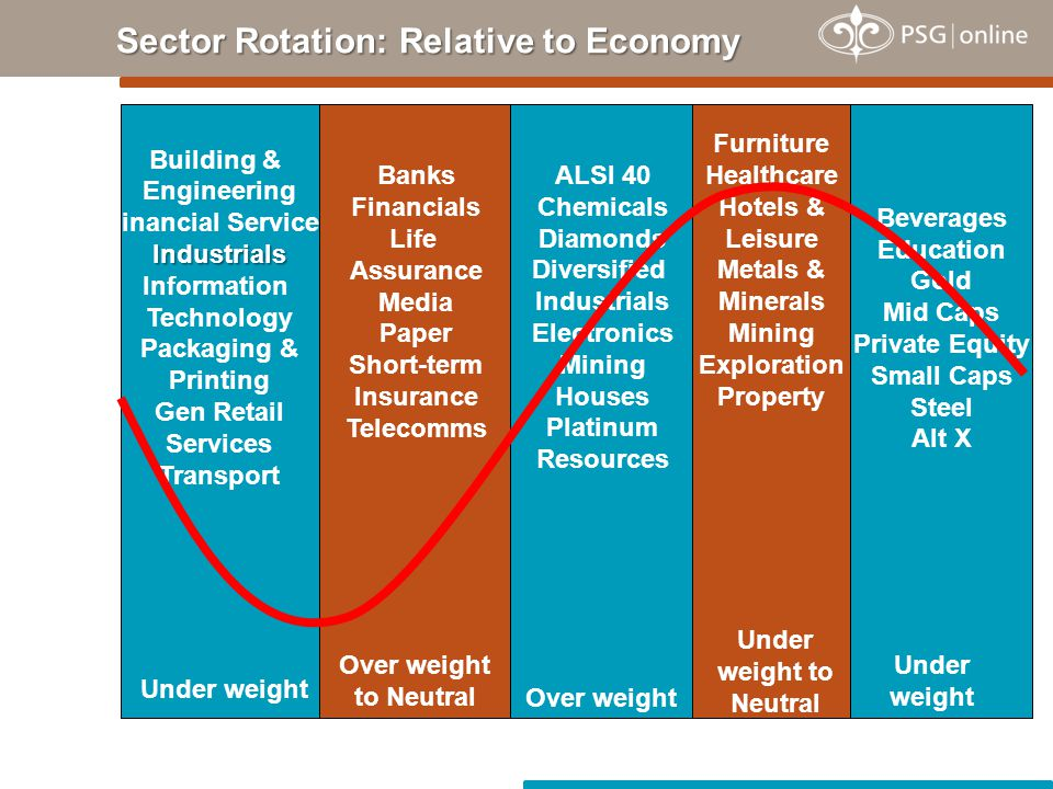 Sector Rotation: Relative to Economy Building & Engineering Financial ServicesIndustrials Information Technology Packaging & Printing Gen Retail Services Transport Banks Financials Life Assurance Media Paper Short-term Insurance Telecomms ALSI 40 Chemicals Diamonds Diversified Industrials Electronics Mining Houses Platinum Resources Beverages Education Gold Mid Caps Private Equity Small Caps Steel Alt X Furniture Healthcare Hotels & Leisure Metals & Minerals Mining Exploration Property Under weight Over weight Under weight Over weight to Neutral Under weight to Neutral
