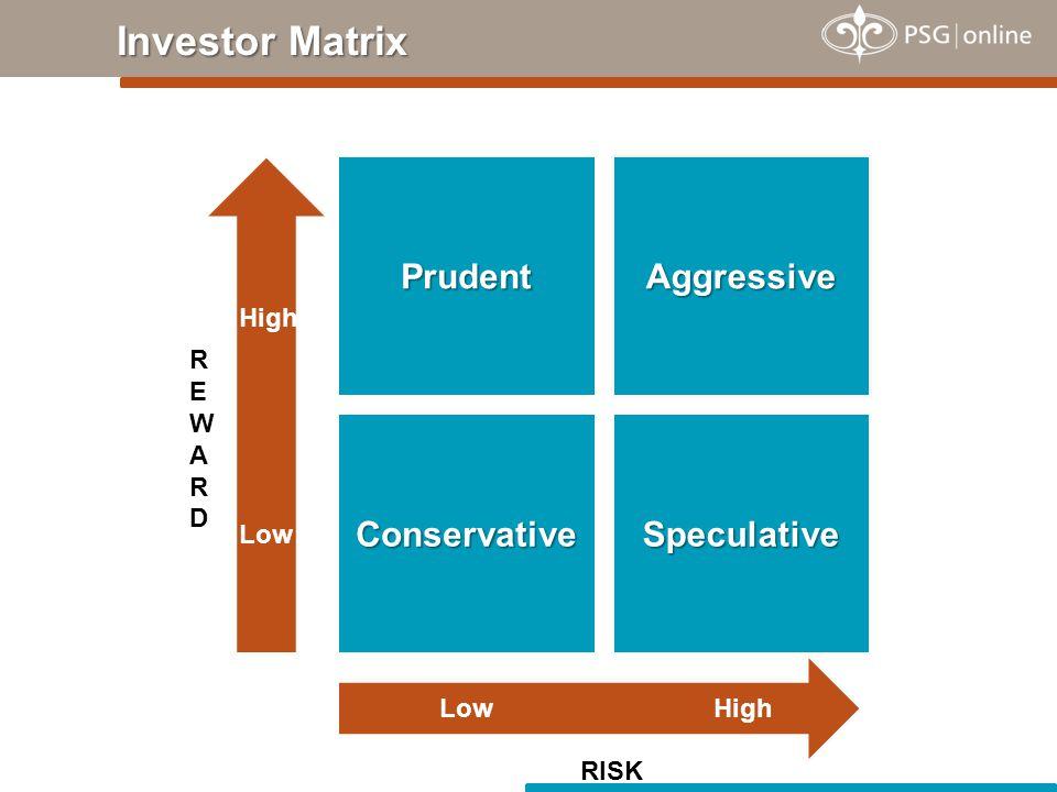 Investor Matrix Prudent Speculative Aggressive Conservative REWARDREWARD High LowHigh Low RISK