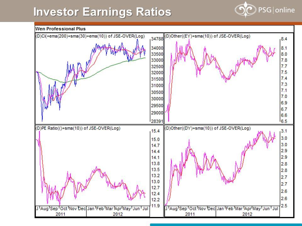 Investor Earnings Ratios
