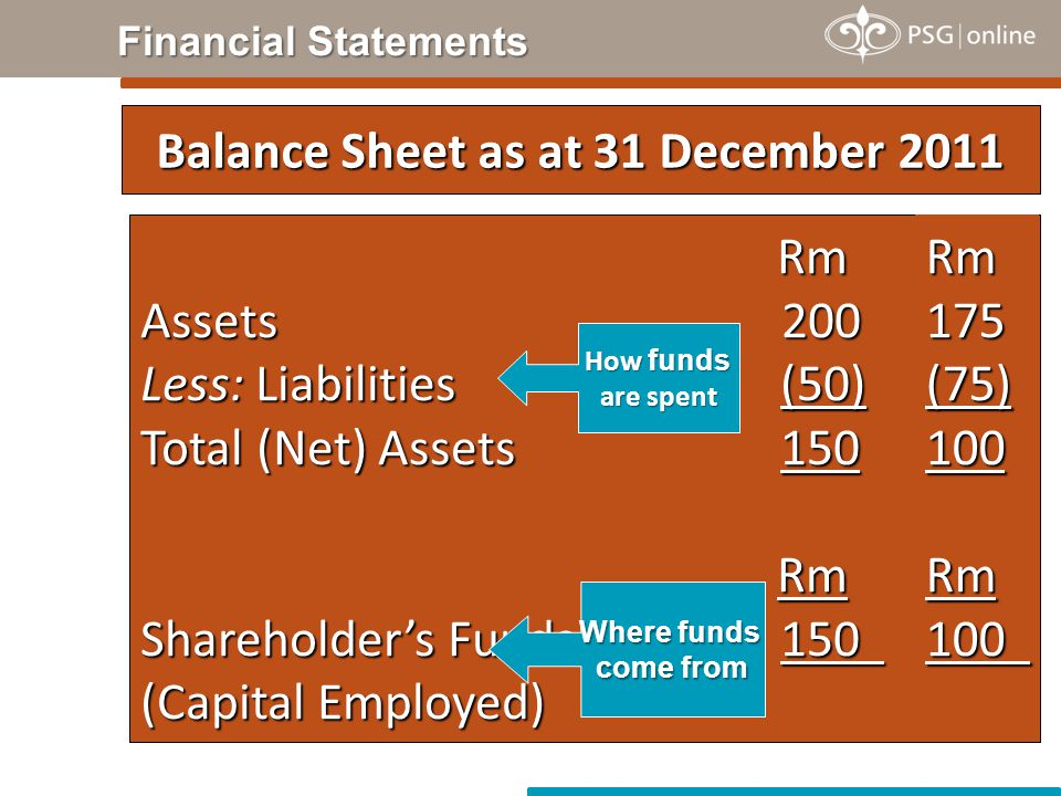 Rm Rm Assets 200 Less: Liabilities (50) Total (Net) Assets 150 Rm Rm Shareholder's Funds 150 (Capital Employed) Balance Sheet as at 31 December 2011 How funds are spent Where funds come from Financial Statements Rm175(75)100 Rm100