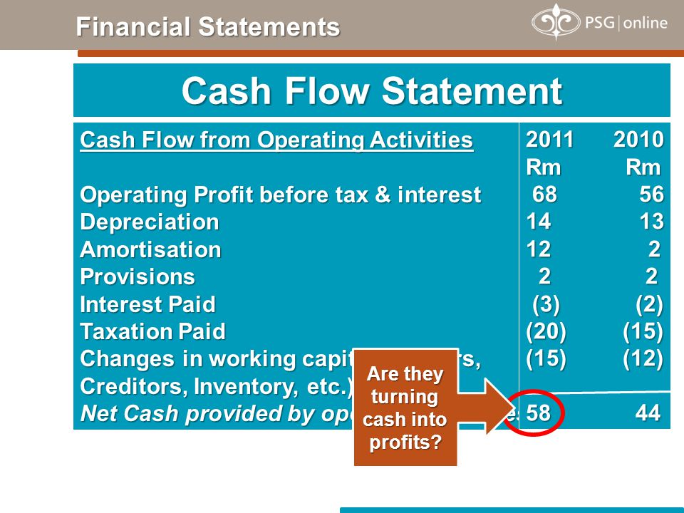 Cash Flow from Operating Activities Operating Profit before tax & interest DepreciationAmortisationProvisions Interest Paid Taxation Paid Changes in working capital (Debtors, Creditors, Inventory, etc.) Net Cash provided by operating activities 2011 2010 Rm Rm 68 56 68 56 14 13 12 2 2 2 2 2 (3) (2) (3) (2) (20) (15) (15) (12) 58 44 Cash Flow Statement Financial Statements Are they turning cash into profits