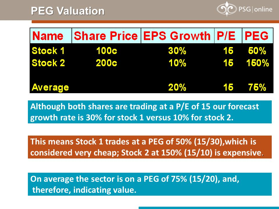 Although both shares are trading at a P/E of 15 our forecast growth rate is 30% for stock 1 versus 10% for stock 2.