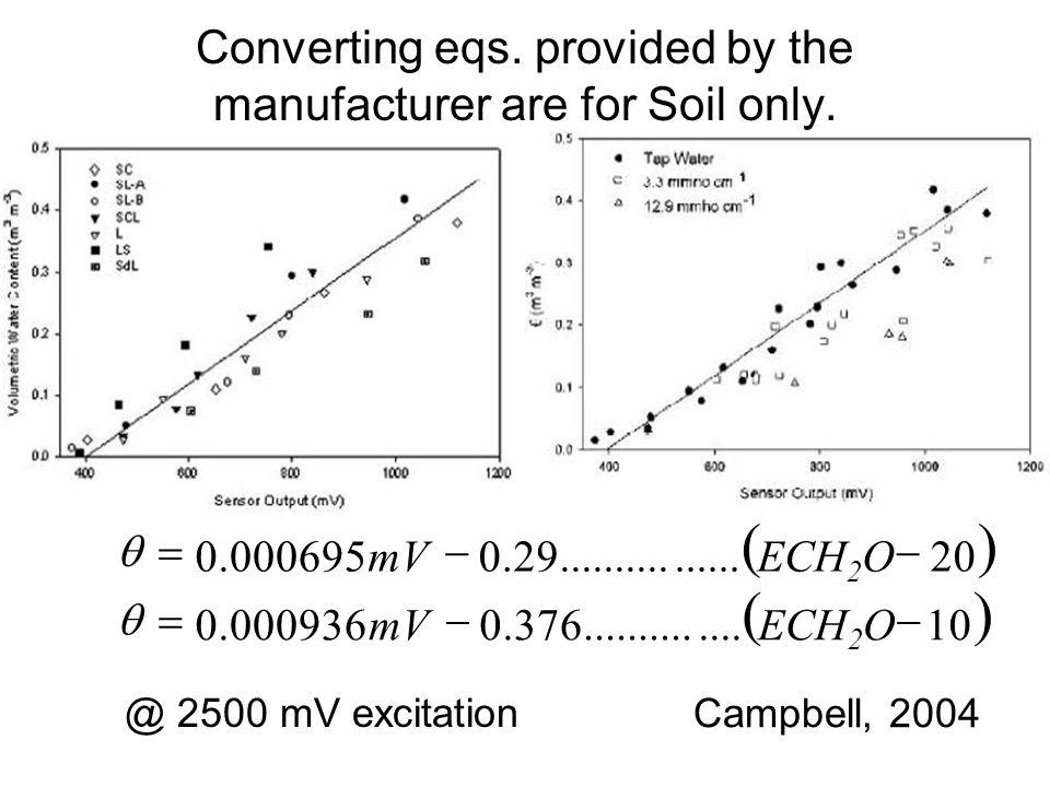 Campbell, 2004   10..............376.0000936.0 20................29.0000695.0   ECH 2 OmV ECH 2 OmV   @ 2500 mV excitation Converting eqs.